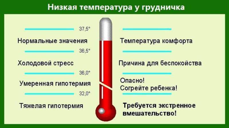 Таблица по температуре